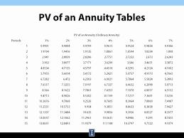 Ordinary Annuity Table Slide12full Jpg