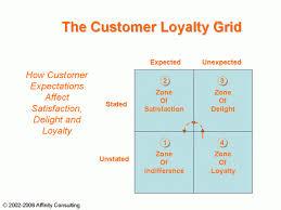 am駭agement bureaux professionnels 19 best loyalty images on loyalty customer experience