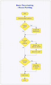 Excel Apply Chart Template Microsoft Office Flow Chart Templates