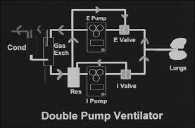 Types Of Ventilators Liquid Ventilation Current Status Neoreviews Pediatrics In Review