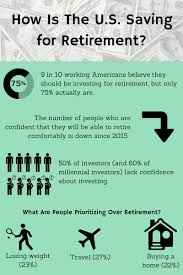 how to start saving for retirement now
