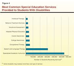overview of special education in california special education