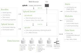 why is splunk so successful in u0027shaping unstructured data u0027 space