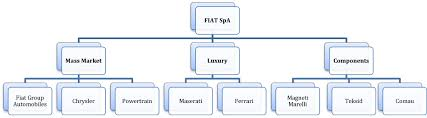 owns fiat fiat spa an investment beyondproxy