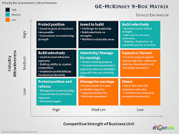 Ge Mckinsey Matrix For Powerpoint Mckinsey Ppt