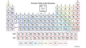 Periodix Table Color Periodic Table With Electron Configurations