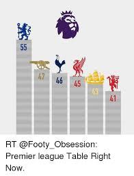 Prime League Table 25 Best Memes About Premier League Tables Premier League