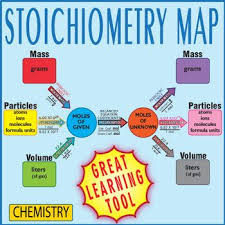 24 best chemistry stoichiometry images on pinterest chemistry