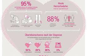 anzeichen herzschwäche akute herzschwäche die meisten menschen in deutschland