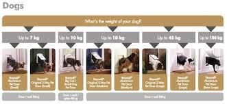 Interior Cat Door With Flap by Support U0026 Manuals Petporte Smart Flap Microchip Cat Flap