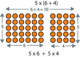 distributive property of multiplication using arrays worksheets