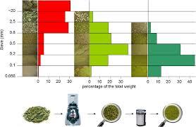 sampling of illicit drugs for quantitative analysis u2014part ii study