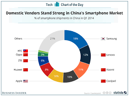 nissan australia market share chart of the day who is winning the smartphone market share war