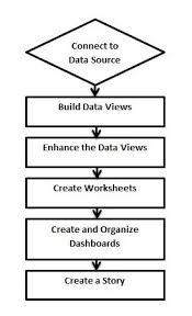 tableau design flow tableau online tutorial online it guru