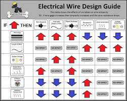 electrical wiring color code chart catalogue creation software