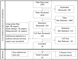 ijerph free full text prevalence of sedentary behavior in