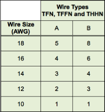 Conduit Fill Table Solving The Conduit Fill Conundrum Engineered Products Company