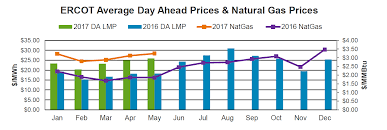 lubbock power light lubbock tx energy procurement insights for june 2017 see what s driving prices