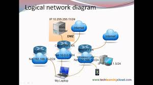 intro to networking router configuration training youtube intro to networking router configuration training