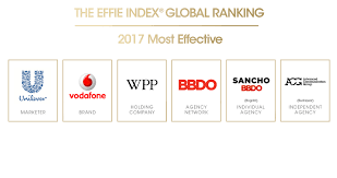 Unilever Vodafone Bbdo Worldwide Rank At Top Of 2017 Global