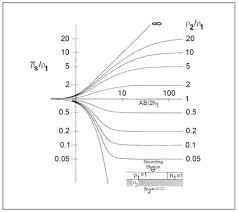 resistivity methods environmental geophysics us epa