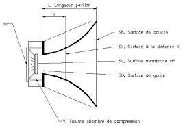 chambre de compression le sujet pavillons complet