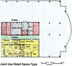 Convenience Store Floor Plans Joint Use Retail Wbdg Whole Building Design Guide