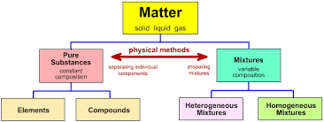 matter chemical substance classisification chemogenesis