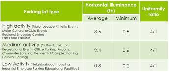 parking garage lighting levels ies recommended light levels for parking lots www lightneasy net