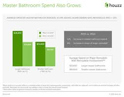 The Overwhelmed Home Renovator Bathroom by How Much Does A Remodel Cost And How Long Does It Take