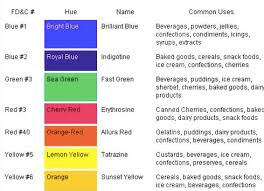 what do the colors mean what does removing artificial colors actually mean foodwise