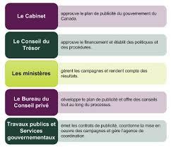 bureau gouvernement du canada annexe i rapport annuel de 2014 2015 sur les activités de