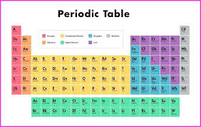 printable periodic table of the bible printable large printable periodic table of elements large