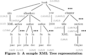 pattern matching algorithm in data structure using c holistic twig joins optimal xml pattern matching semantic scholar