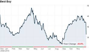 black friday deals online best buy best buy u0027s sales profit drop for black friday quarter dec 14 2010