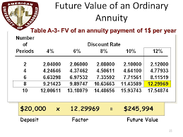 Ordinary Annuity Table Chapter 5 The Time Value Of Money Ppt Video Online Download