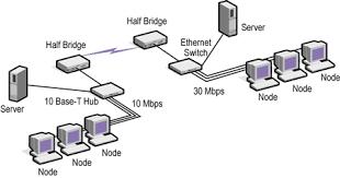 internetworking devices unit 2 sec 3d
