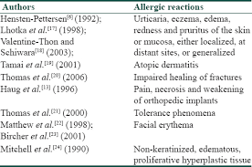 allergies to titanium titanium allergy a literature review goutam m giriyapura c