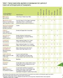 House Plants Diseases - houseplants proper care and management of pest problems u2014 publications