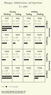 the myers u0026 briggs foundation type tables