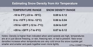 Density Table Avalanche Weather Forecasting Case 4 Teton Mountains