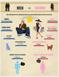 interesting facts about vs visual ly