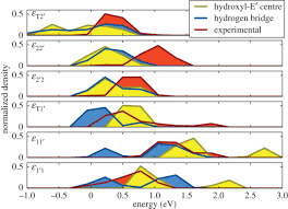 role of hydrogen in volatile behaviour of defects in sio2 based