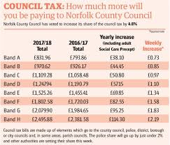 Norfolk County Council Committee System What Will Norfolk County Council S 4 8pc Council Tax Hike For