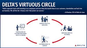 delta baggage fees investor day 2016 delta u0027s virtuous circle delta news hub