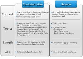 cv vs cv 20 best monday resume images on sle resume resume