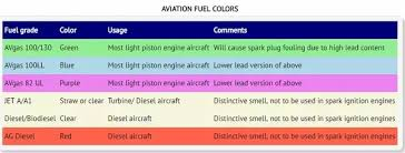 type fuel airplane aviation quora