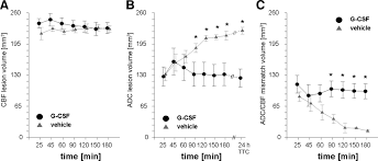 granulocyte colony stimulating factor delays pwi dwi mismatch