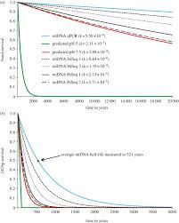 The Half Life Of Dna In Bone Measuring Decay Kinetics In 158
