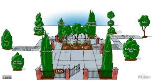 What Is A Walled Garden On The Internet by Opening Up The Lms Walled Garden